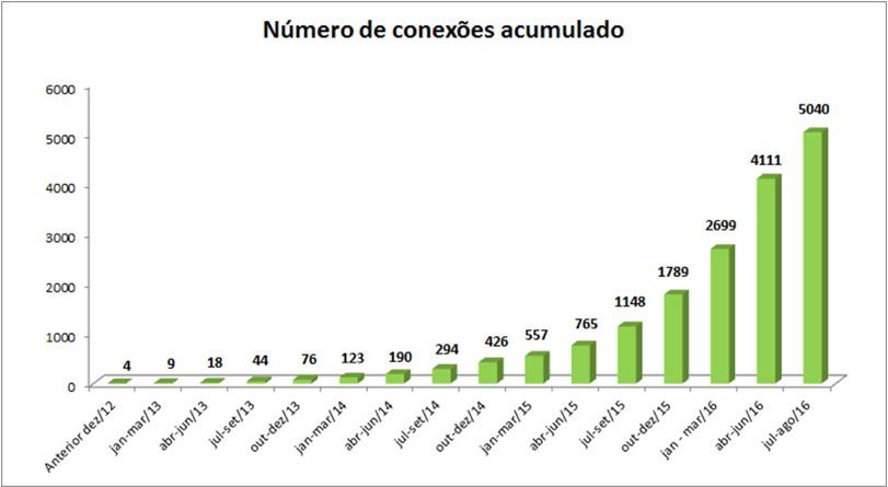378960ae509 Número de geradores de energia solar fotovoltaíca conectados no Brasil